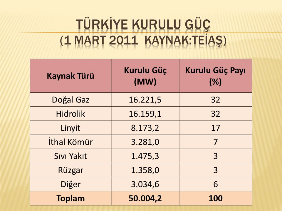 TÜRKİYE Kurulu Güç (1 Mart 2011 Kaynak:TEİAŞ)