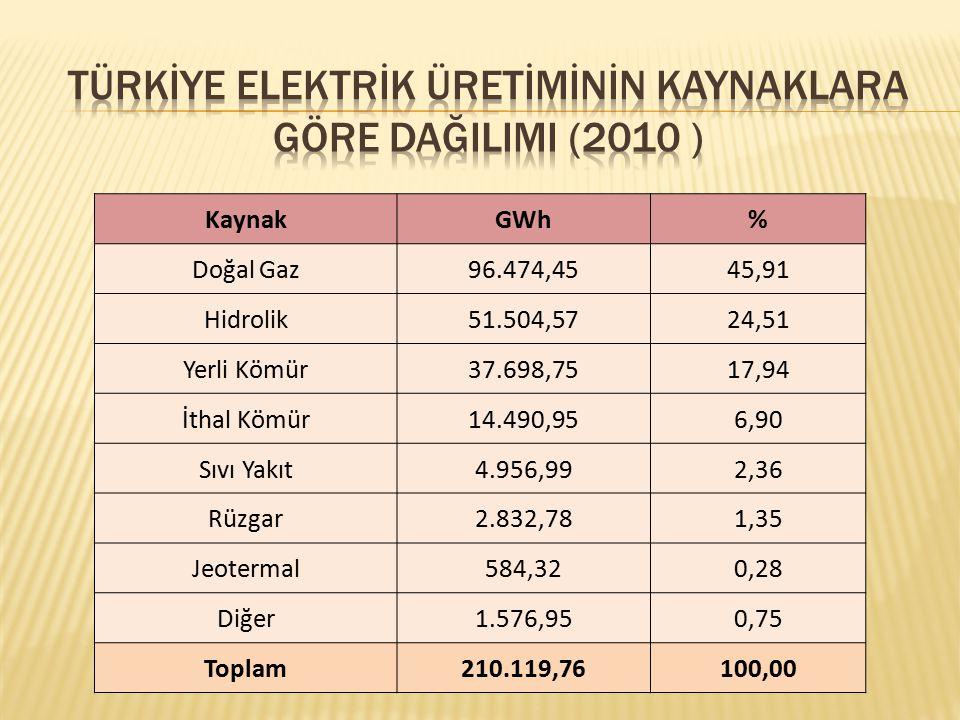 TÜRKİYE Elektrİk Üretİmİnİn Kaynaklara Göre DağIlImI (2010 )