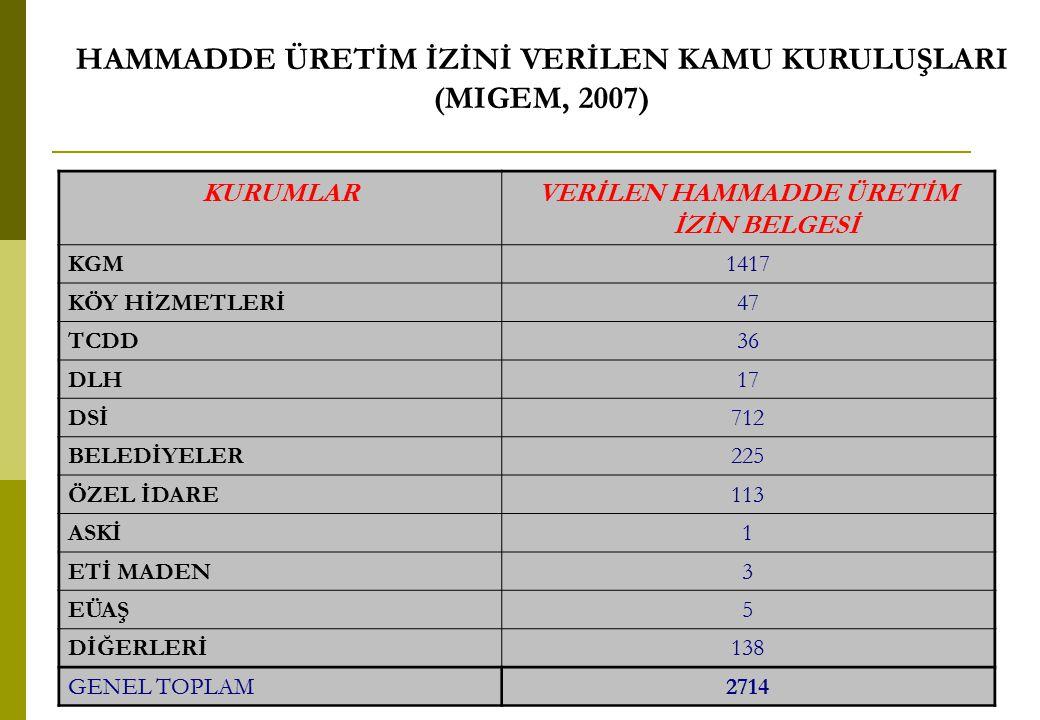HAMMADDE ÜRETİM İZİNİ VERİLEN KAMU KURULUŞLARI (MIGEM, 2007)