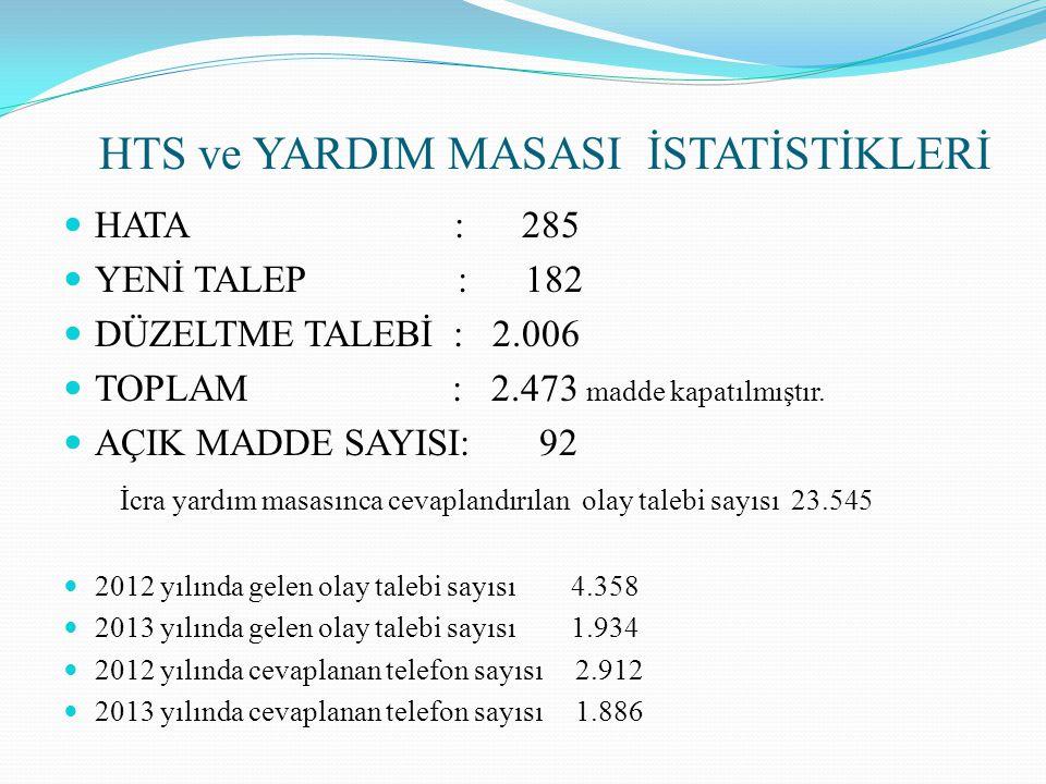 HTS ve YARDIM MASASI İSTATİSTİKLERİ