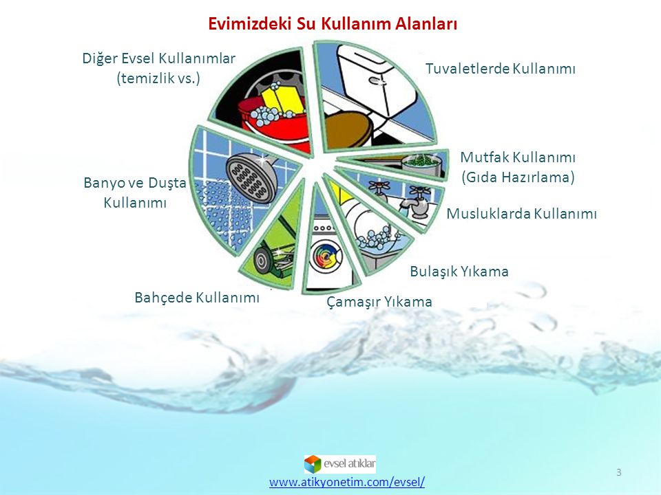 Evimizdeki Su Kullanım Alanları