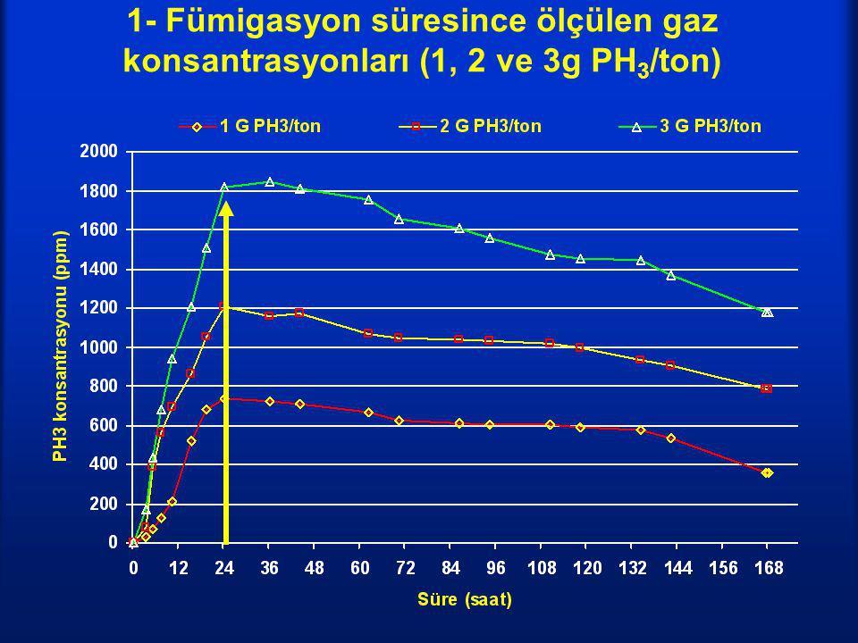 1- Fümigasyon süresince ölçülen gaz konsantrasyonları (1, 2 ve 3g PH3/ton)