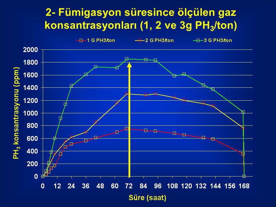 2- Fümigasyon süresince ölçülen gaz konsantrasyonları (1, 2 ve 3g PH3/ton)