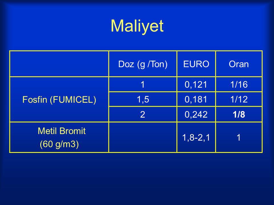 Maliyet Doz (g /Ton) EURO Oran Fosfin (FUMICEL) 1 0,121 1/16 1,5 0,181