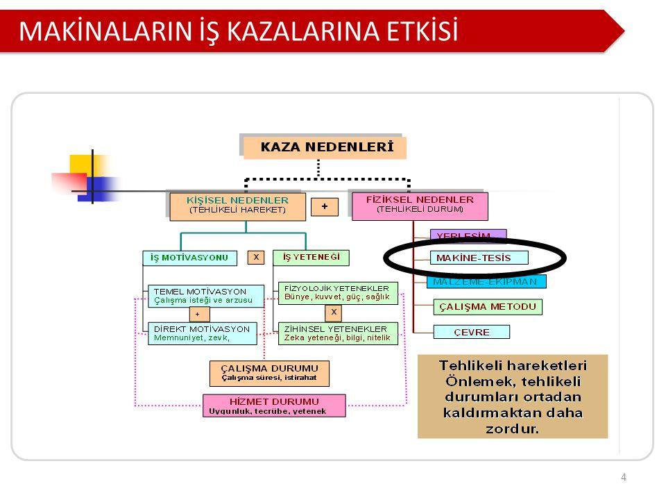 MAKİNALARIN İŞ KAZALARINA ETKİSİ