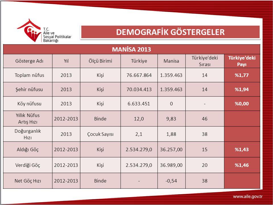 DEMOGRAFİK GÖSTERGELER