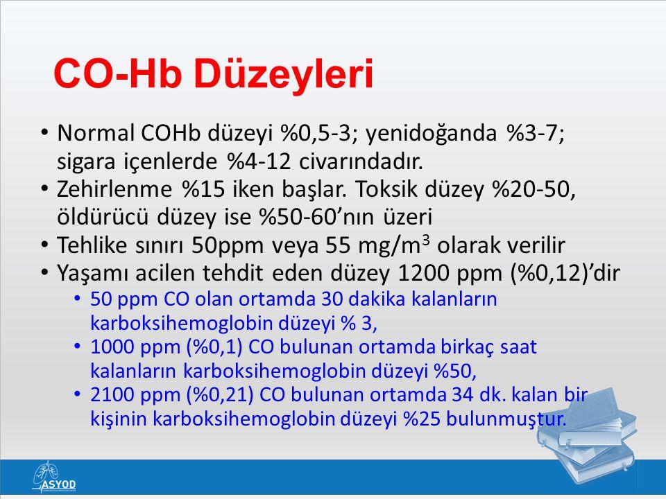 CO-Hb Düzeyleri Normal COHb düzeyi %0,5-3; yenidoğanda %3-7; sigara içenlerde %4-12 civarındadır.
