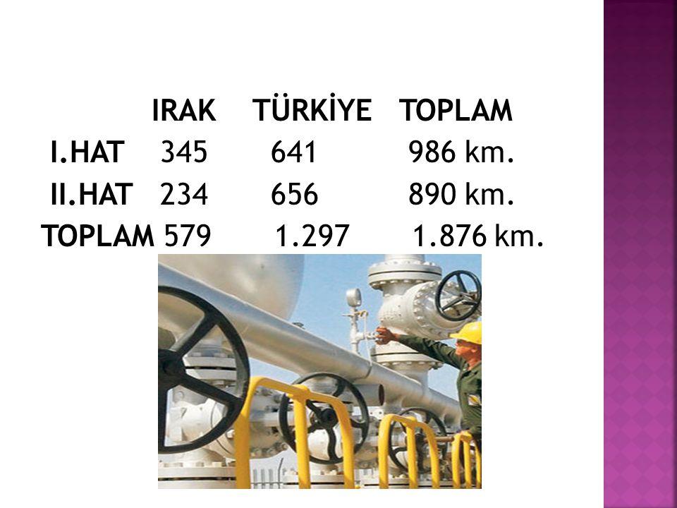 IRAK TÜRKİYE TOPLAM I.HAT 345 641 986 km. II.HAT 234 656 890 km.