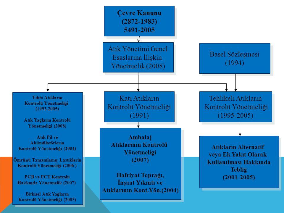 Çevre Kanunu (2872-1983) 5491-2005 Tehlikeli Atıkların