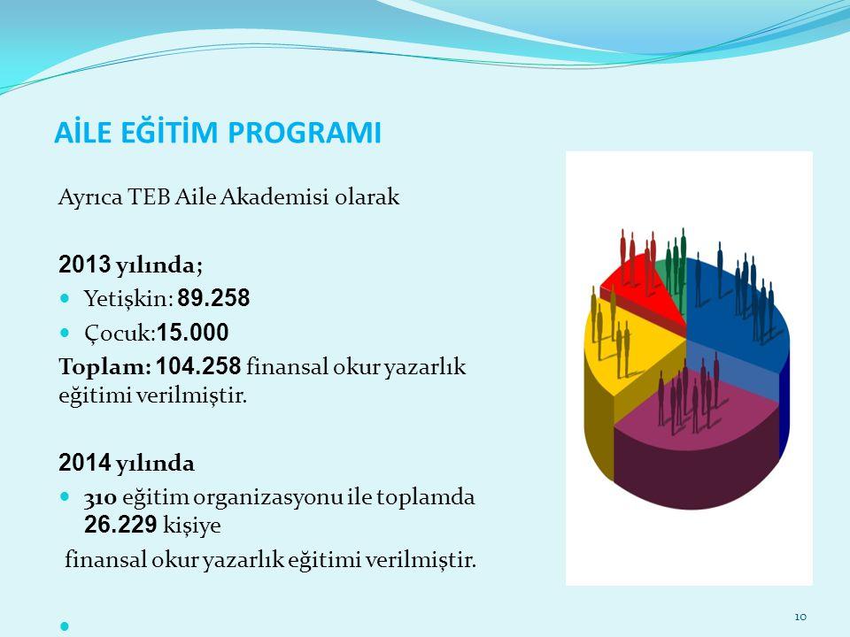 AİLE EĞİTİM PROGRAMI Ayrıca TEB Aile Akademisi olarak 2013 yılında;