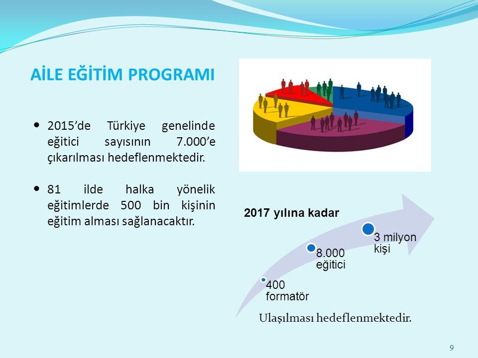 AİLE EĞİTİM PROGRAMI 2015'de Türkiye genelinde eğitici sayısının 7.000'e çıkarılması hedeflenmektedir.