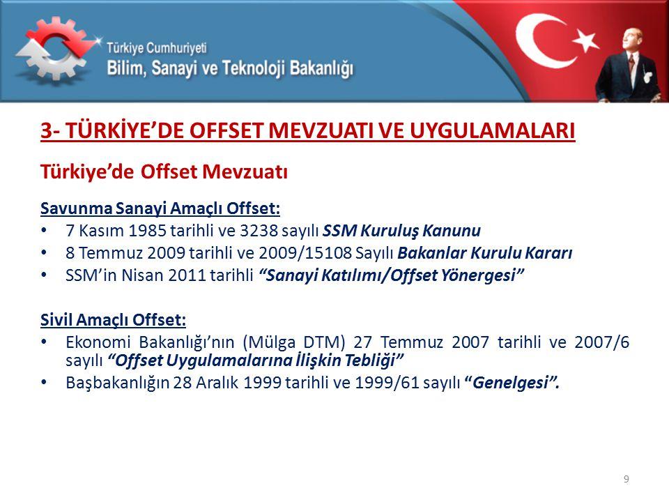 3- TÜRKİYE'DE OFFSET MEVZUATI VE UYGULAMALARI