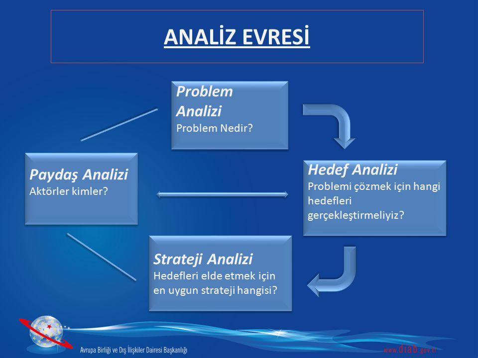 ANALİZ EVRESİ Problem Analizi Paydaş Analizi Hedef Analizi