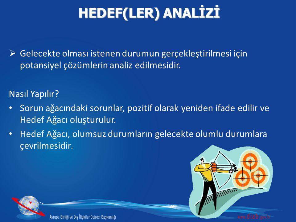 HEDEF(LER) ANALİZİ Gelecekte olması istenen durumun gerçekleştirilmesi için potansiyel çözümlerin analiz edilmesidir.