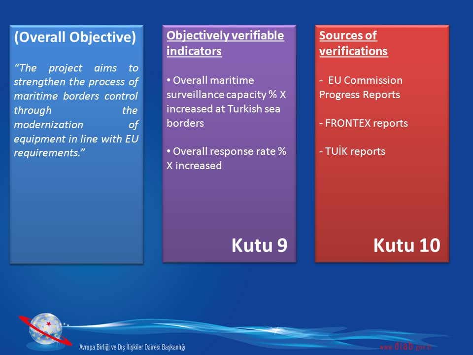 Kutu 9 Kutu 10 (Overall Objective) Objectively verifiable indicators