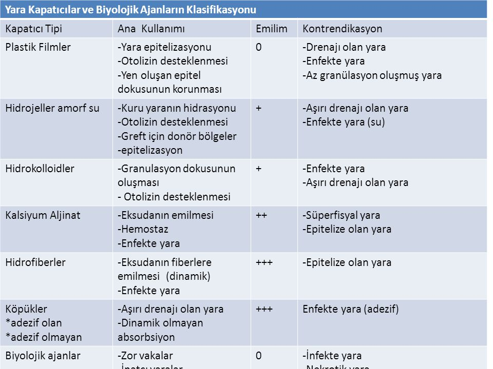 Yara Kapatıcılar ve Biyolojik Ajanların Klasifikasyonu