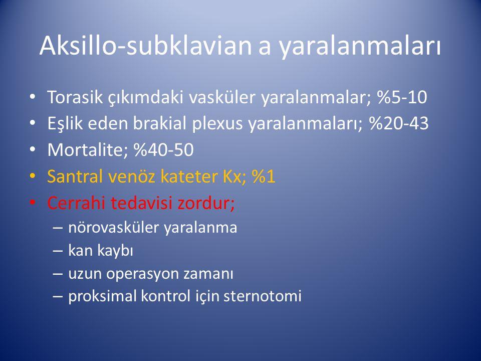 Aksillo-subklavian a yaralanmaları