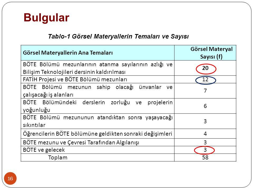 Bulgular Tablo-1 Görsel Materyallerin Temaları ve Sayısı