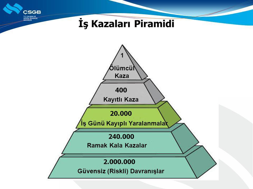 İş Kazaları Piramidi 1 Ölümcül Kaza 400 Kayıtlı Kaza 20.000