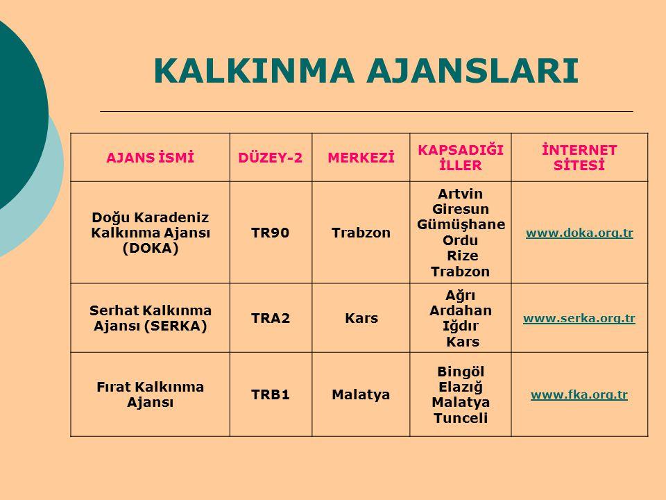 KALKINMA AJANSLARI AJANS İSMİ DÜZEY-2 MERKEZİ KAPSADIĞI İLLER
