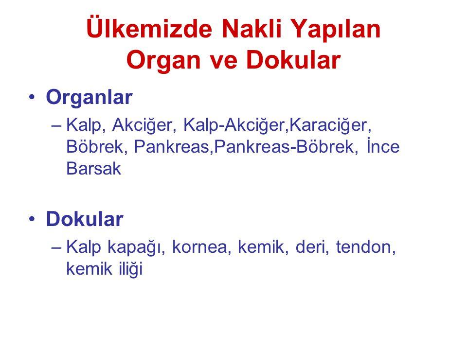 Ülkemizde Nakli Yapılan Organ ve Dokular