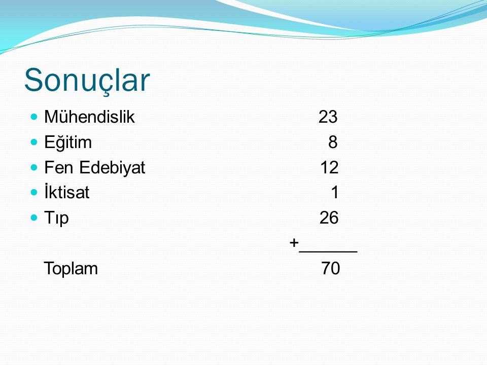 Sonuçlar Mühendislik 23 Eğitim 8 Fen Edebiyat 12 İktisat 1 Tıp 26