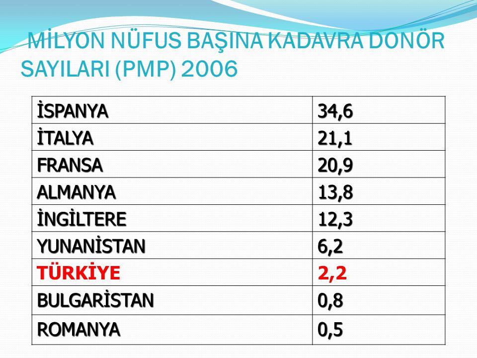 MİLYON NÜFUS BAŞINA KADAVRA DONÖR SAYILARI (PMP) 2006