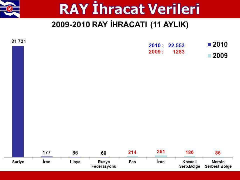 RAY İhracat Verileri 2009-2010 RAY İHRACATI (11 AYLIK) 2010 : 22.553