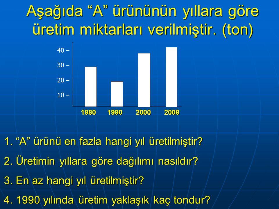 Aşağıda A ürününün yıllara göre üretim miktarları verilmiştir. (ton)