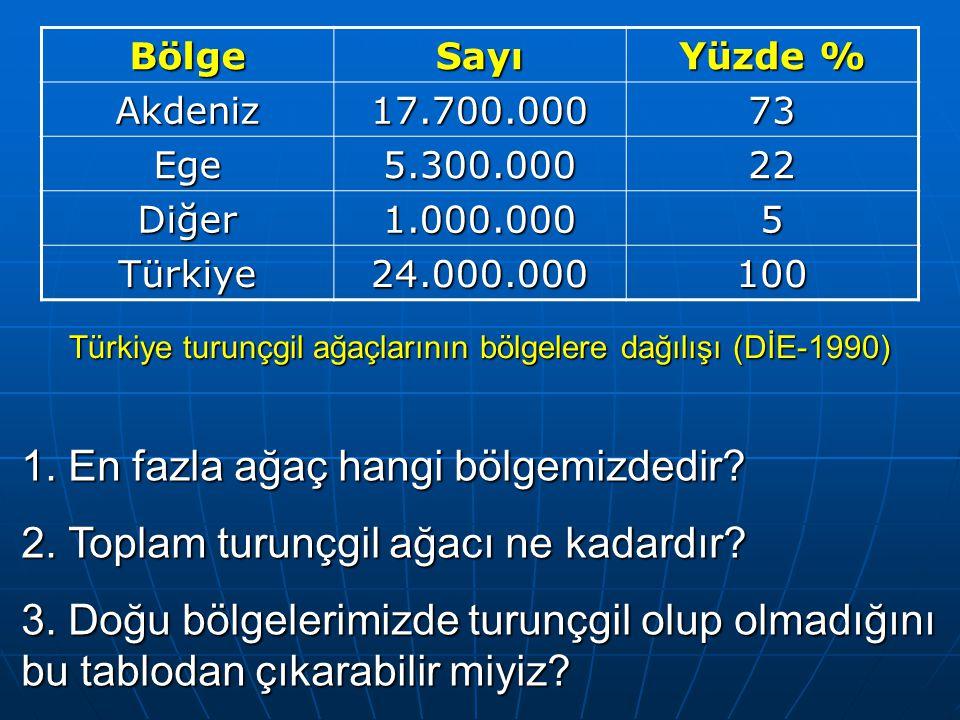 Türkiye turunçgil ağaçlarının bölgelere dağılışı (DİE-1990)