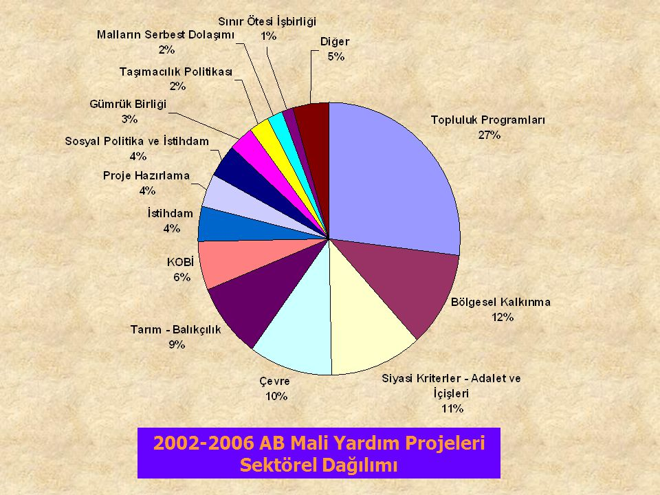 2002-2006 AB Mali Yardım Projeleri Sektörel Dağılımı