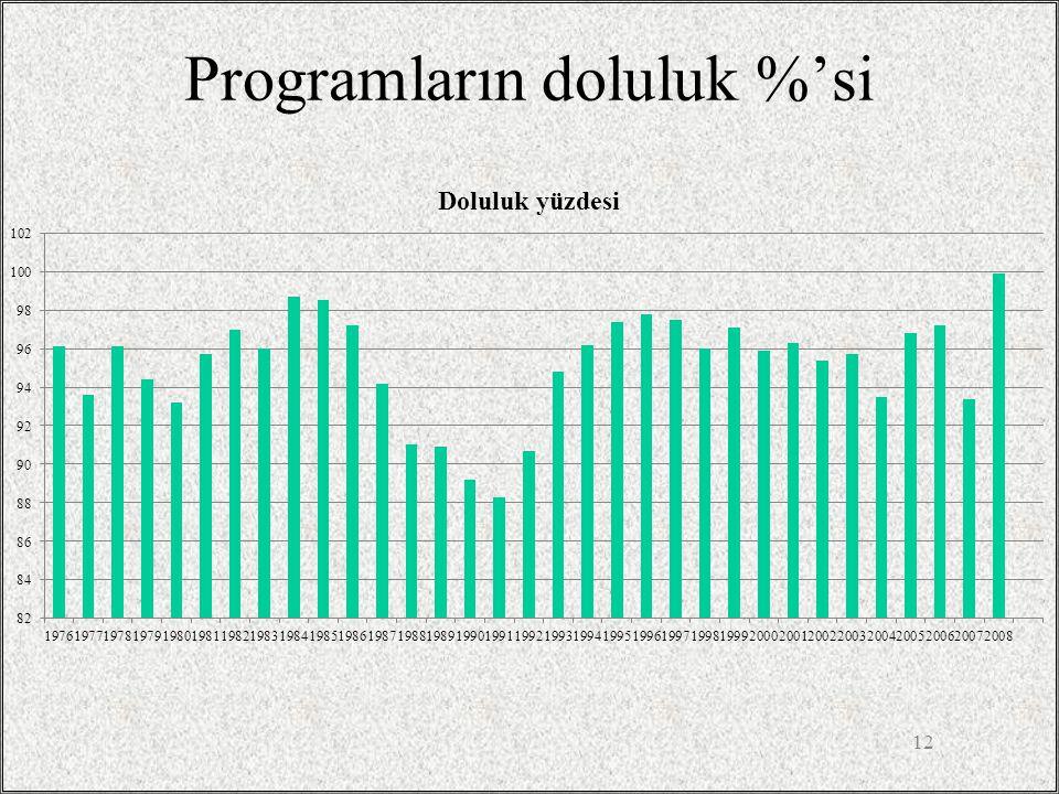 Programların doluluk %'si