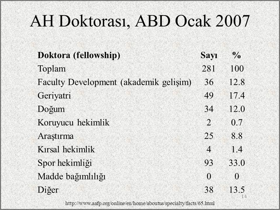 AH Doktorası, ABD Ocak 2007 Doktora (fellowship) Sayı % Toplam 281 100