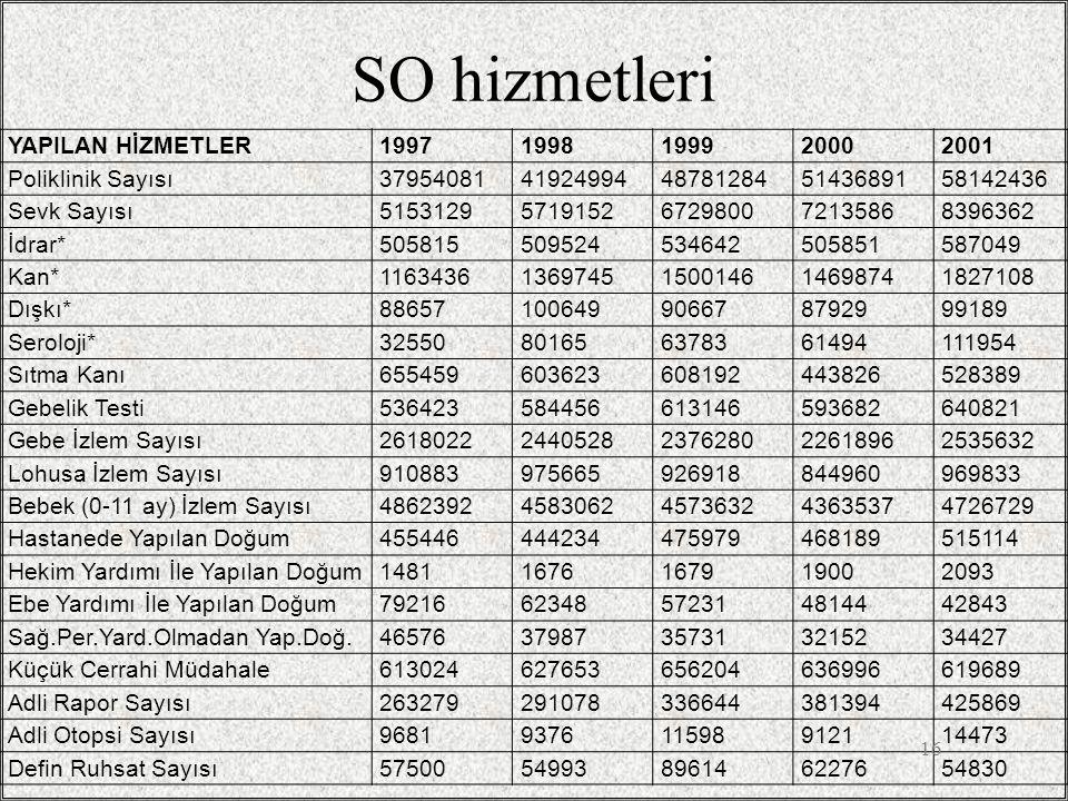 SO hizmetleri YAPILAN HİZMETLER 1997 1998 1999 2000 2001