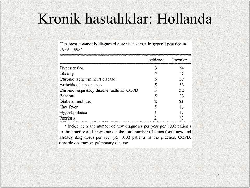 Kronik hastalıklar: Hollanda