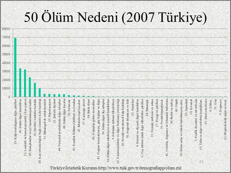 Türkiye İstatistik Kurumu http://www.tuik.gov.tr/demografiapp/olum.zul