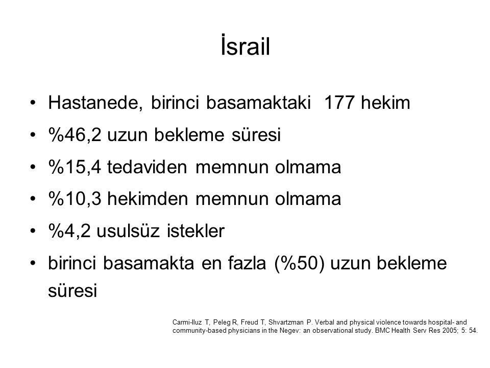 İsrail Hastanede, birinci basamaktaki 177 hekim