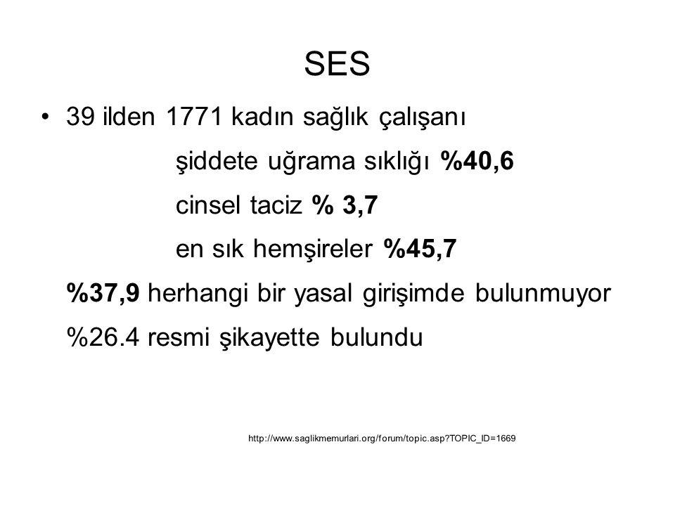 SES 39 ilden 1771 kadın sağlık çalışanı şiddete uğrama sıklığı %40,6
