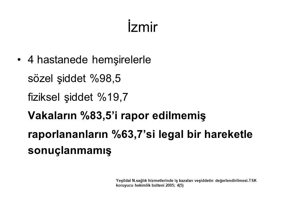 İzmir 4 hastanede hemşirelerle sözel şiddet %98,5