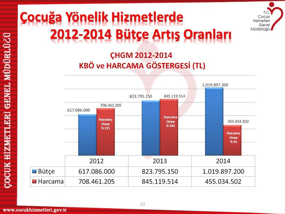 Çocuğa Yönelik Hizmetlerde 2012-2014 Bütçe Artış Oranları