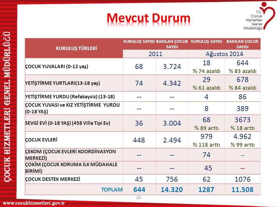 Mevcut Durum KURULUŞ TÜRLERİ. KURULUŞ SAYISI. BAKILAN ÇOCUK SAYISI. 2011. Ağustos 2014. ÇOCUK YUVALARI (0-12 yaş)