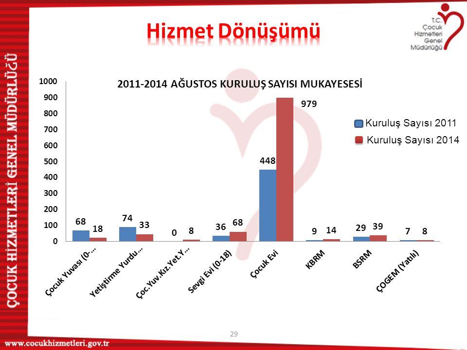 Hizmet Dönüşümü Kuruluş Sayısı 2011 Kuruluş Sayısı 2014
