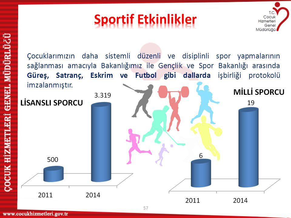 Sportif Etkinlikler