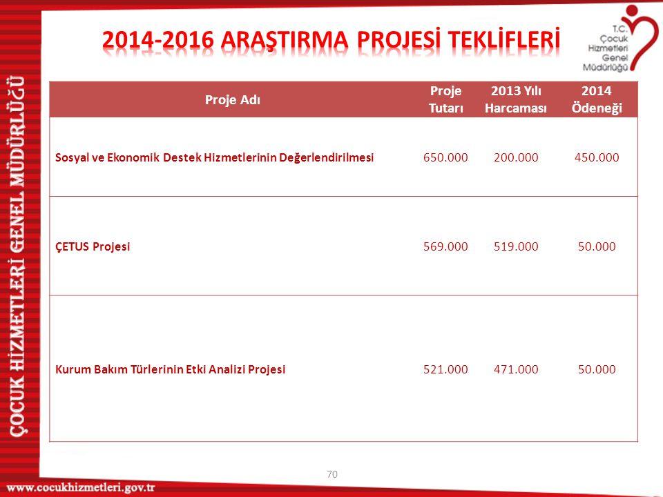 2014-2016 ARAŞTIRMA PROJESİ TEKLİFLERİ