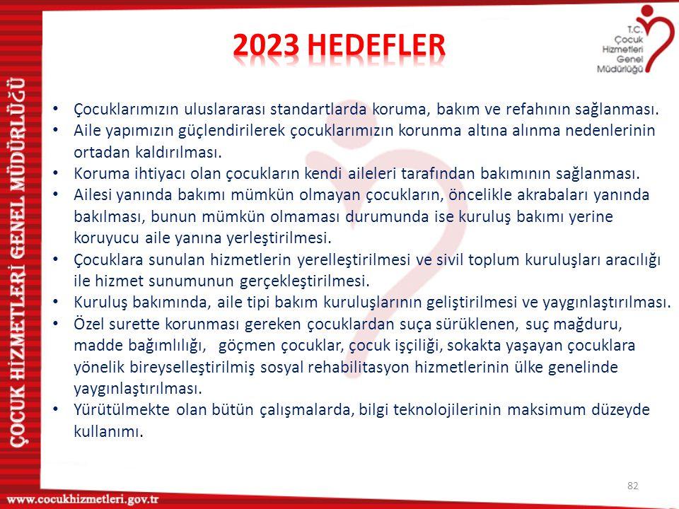 2023 HEDEFLER Çocuklarımızın uluslararası standartlarda koruma, bakım ve refahının sağlanması.