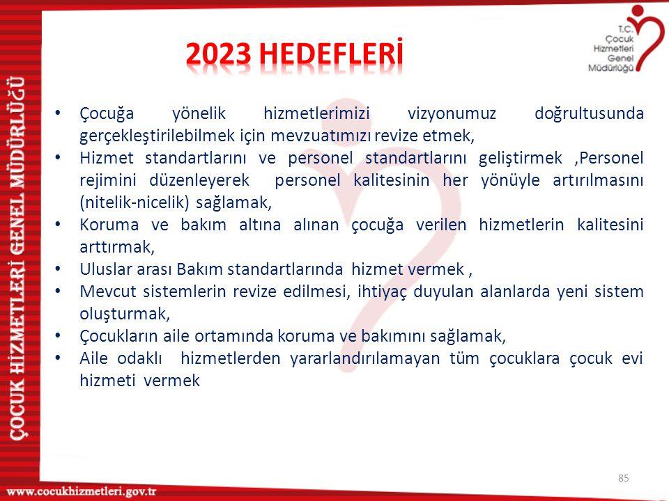 2023 HEDEFLERİ Çocuğa yönelik hizmetlerimizi vizyonumuz doğrultusunda gerçekleştirilebilmek için mevzuatımızı revize etmek,