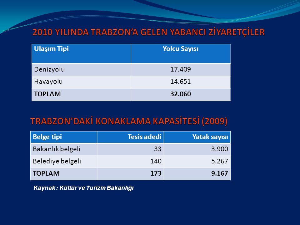 2010 YILINDA TRABZON'A GELEN YABANCI ZİYARETÇİLER