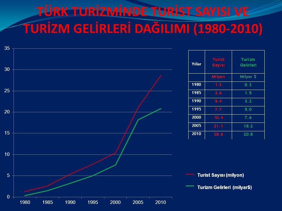 TÜRK TURİZMİNDE TURİST SAYISI VE TURİZM GELİRLERİ DAĞILIMI (1980-2010)