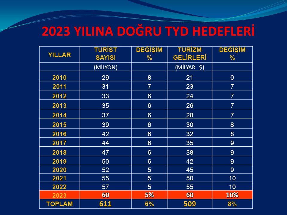 2023 YILINA DOĞRU TYD HEDEFLERİ
