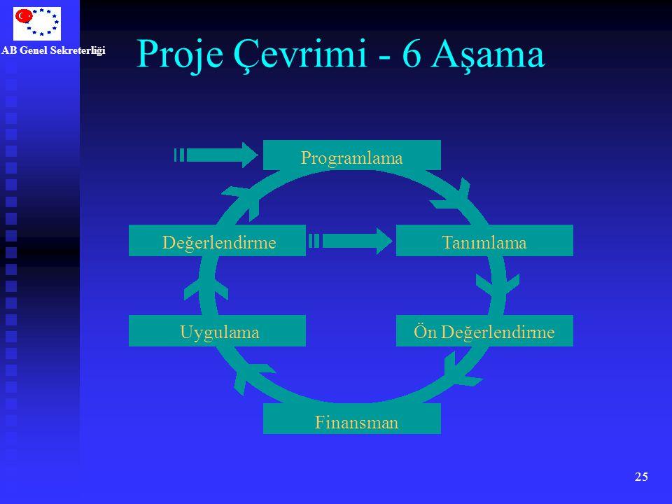 Proje Çevrimi - 6 Aşama Programlama Değerlendirme Tanımlama Uygulama